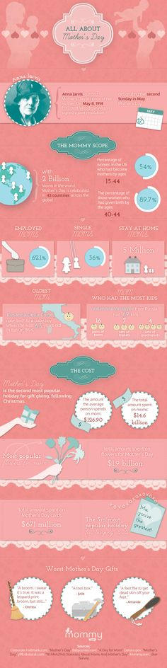 This infographic explains the history of Mother's Day, as well as interesting facts and statistics surrounding the holiday.