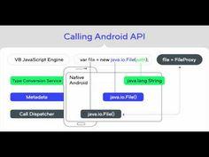 Cross-Platform Native Development with Javascript