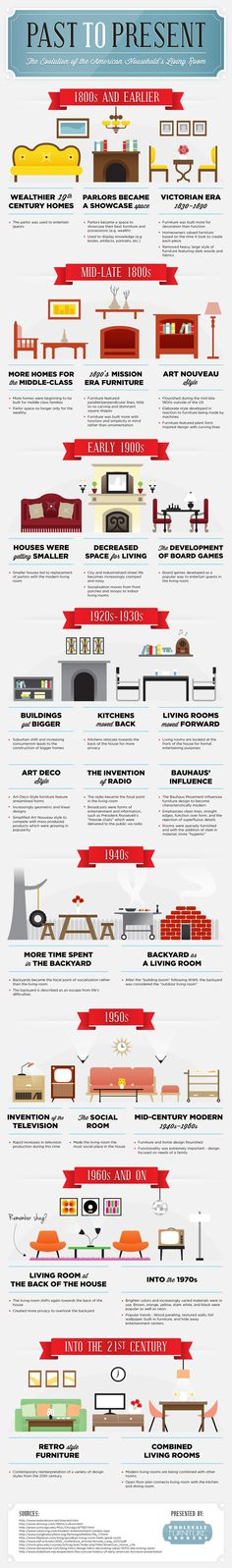The Evolution Of The American Household S Living Room Infographic - pinupi love to share Web Design, Tool Design, House Design, Residential Architecture, Interior Architecture, American Retro, Interior Design History, American Houses, Retro Furniture