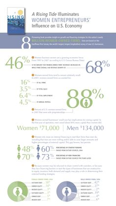 """Visualizing A Rising Tide - infographic highlighting the major ideas found in the new Kauffman-funded book, """"A Rising Tide: Financing Strategies for Women-Owned Firms"""" Business Theories, Women In Leadership, Business Articles, Marca Personal, Interesting Topics, Business Women, Startup Entrepreneur, Entrepreneurship, Social Media"""