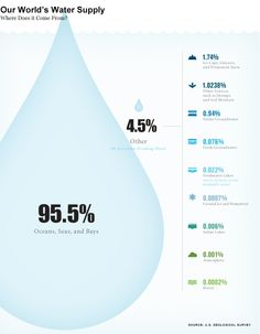 It's World Water Week...Do you know where the World's water comes from?