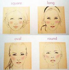 Blush according to face type.