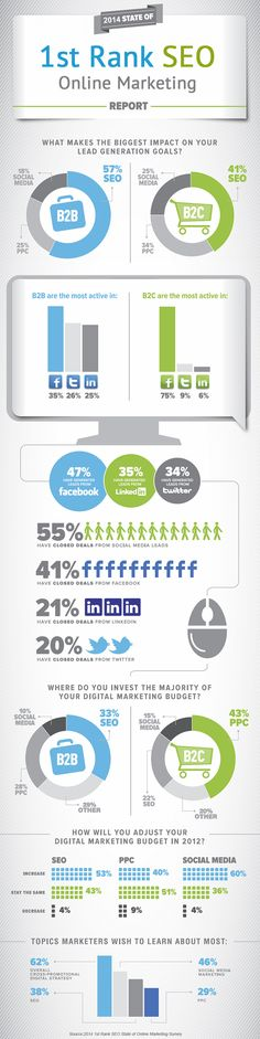 2014 State of 1st Rank #SEO #OnlineMarketing Report. #infographic