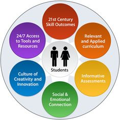 Physical Education and Century Learning 21st Century Schools, 21st Century Learning, 21st Century Skills, Educational Theories, Educational Technology, Social Constructivism, Apple Classroom, Teacher Evaluation, Curriculum Mapping