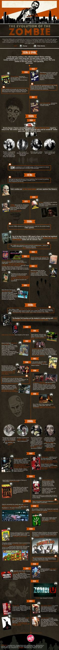 The Evolution Of The Zombie  #Infographic #Zombie #Entertainment