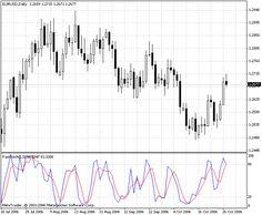 Cadx Metatrader 4 Forex Indicator Intraday Trading Drawing