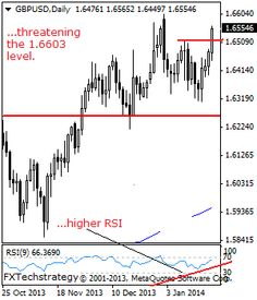 GBPUSD: Takes Out The 1.6516 Level, Risk Builds On The 1.6603 Level - Stock Trading Community - News, Penny Stocks, Forex, Day Traders