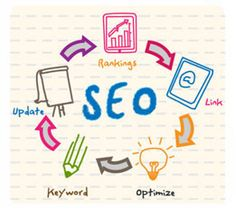 Creative web systems provide location specified SEO services to get their business identified at their location. At San Francisco, We concentrate on our customers to take their web services to next-level.