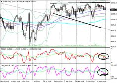 FDAX: technical analysis