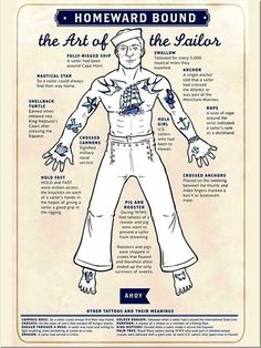 Diagram of common sailor tattoos and their respective placements.