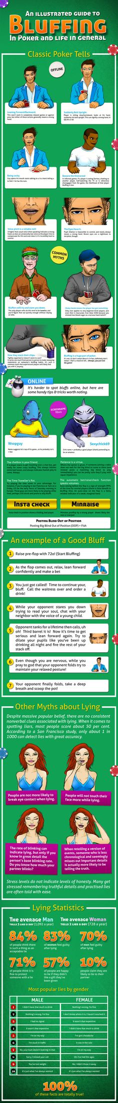 The guide for Poker Bluffing