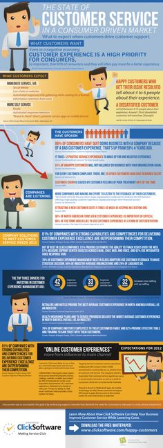 Customer Service - Infographic