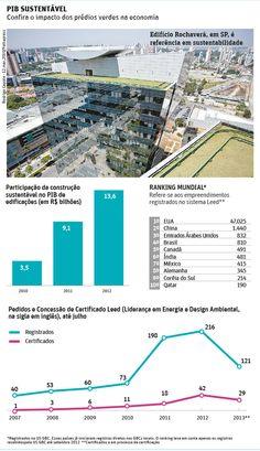 PIB sustentável: confira o impacto dos prédios verdes na economia.