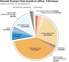 How Trump spent his first month in office, by the numbers