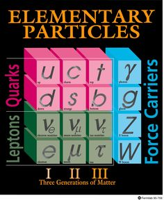 Bosons Are the Particles That Do the Work for Physical Forces is part of Science Facts Physics - Bosons are particles that have a particle spin equal to an integer Bosons mediate the fundamental forces of physics under the quantum field theories Science Tools, Science Facts, Physical Science, Life Science, Science Experiments, Periodic Table Chart, Elementary Particle, Next Generation Science Standards, Earth And Space Science