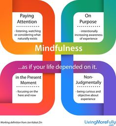 A great diagram of the clear definition of mindfulness by Dr. Jon Kabat-Zinn