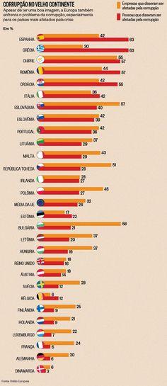 Quais são os países com mais corrupção na Europa? - http://epoca.globo.com/tempo/noticia/2014/02/quais-sao-os-bpaises-com-maior-corrupcaob-na-europa.html (Gráfico: Natália Durães/ÉPOCA)
