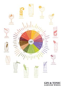 Buy the G&T Garnish Wheel on Gin Foundry's Ginporium – Gin Foundry's Shop