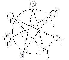 circleofsevenplanets