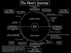 1. Heroes are introduced in the ORDINARY WORLD, where  2. they receive the CALL TO ADVENTURE.  3. They are RELUCTANT at first or REFUSE THE CALL, but  4. are encouraged by a MENTOR to  5. CROSS THE FIRST THRESHOLD and enter the Special World, where  6. they encounter TESTS, ALLIES, AND ENEMIES.  7. They APPROACH THE INMOST CAVE, crossing a second threshold  8. where they endure the ORDEAL.  9. They take possession of their REWARD and  10. are pursued on THE ROAD BACK to the Ordinary World.  1...