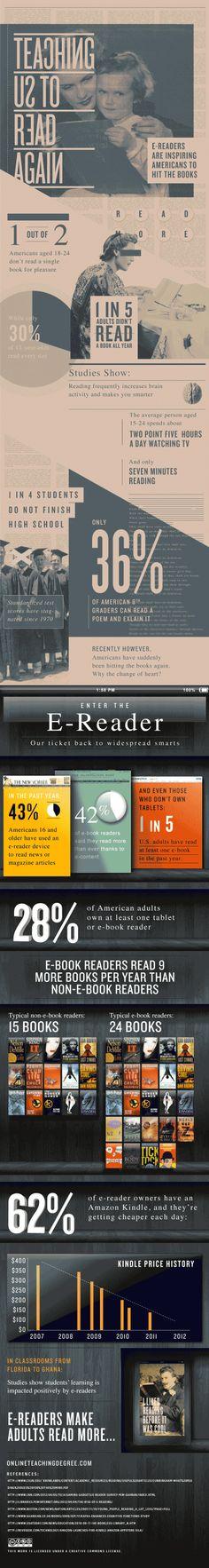 Gli e-book fanno leggere di più? Secondo questa infografica sì!