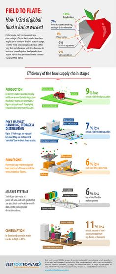 food waste infographic by best foot forward on flickr via flickr