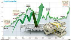 Dólar marca nuevo máximo histórico http://www.eltiempo.com/multimedia/infografias/dolar-marca-nuevo-maximo-historico/16253639