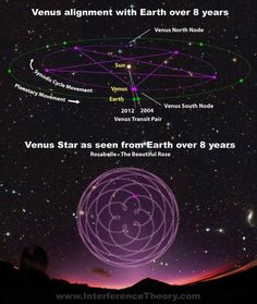"""The Venusian alignment with Earth over an 8 year period. Venus has been extremely important to many cultures throughout history, including the ancient Egyptians, and is often referred to as """"the Morning Star""""."""