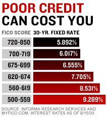 Poor credit can hurt your credit score.
