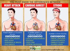 difference between heart attack, stroke and cardiac arrest - Heart Health Nclex, Save Your Life, Cardiac Nursing, Med Surg Nursing, Ob Nursing, Pharmacology Nursing, Nursing School Notes, Nursing Schools, Lpn Schools