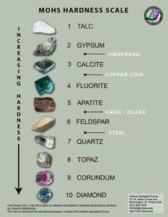 The Mohs scale of mineral hardness characterizes the scratch resistance of various minerals through the ability of a harder material to scratch a softer material. It was created in 1812 by the German geologist and mineralogist Friedrich Mohs Minerals And Gemstones, Rocks And Minerals, Rock Identification, Mohs Scale, Mineral Stone, Rocks And Gems, Earth Science, Stones And Crystals, Gem Stones