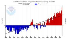2016-03-25:  Donald Trump expressed views about climate change totally out of step with the science.
