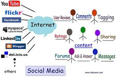 Social Media as an Evolving Medium http://innovationagent.co.uk/social-media-charting-the-journey-from-social-to-professional-networking/