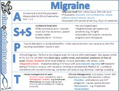 Migraine | almostadoctor.com - free medical student revision notes
