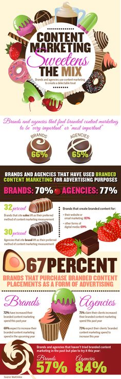 """According to a survey by global newspaper website MailOnline, 66% of brands and 65% of agencies think that branded content marketing has become """"very important"""" or """"most important"""" to their overall mix. In addition, 70% of brands and 77% of agencies say they've applied branded content marketing for advertising purposes within the past year."""