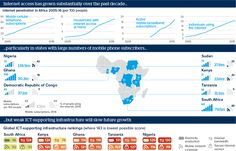 Africa's anticipated internet boom could disappoint - Oxford Analytica Daily Brief (Nov 2015)