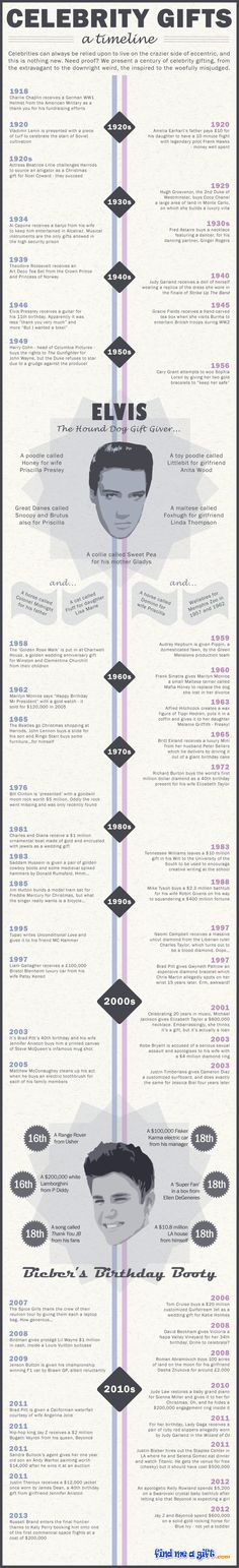 INFOGRAPHIC: Celebrity Gifts - A Timeline