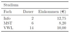 Latex Kurs: Einfaches booktabs Beispiel