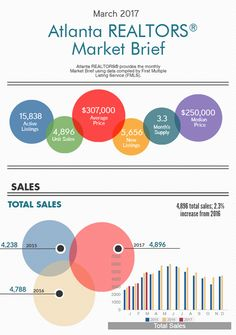 Market Brief Report Becoming A Realtor, Real Estate Courses, Sell Your House Fast, Real Estate Marketing, Motivation Inspiration, Atlanta, How To Become, The Unit, Business