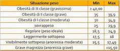 http://it.wikipedia.org/wiki/Indice_di_massa_corporea