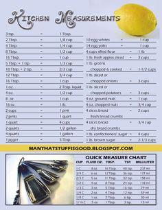 Man That Stuff Is Good!: Kitchen Measurement Chart