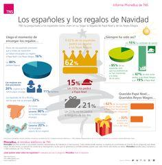 Los españoles y la Navidad. 2012. PhoneBus de TNS