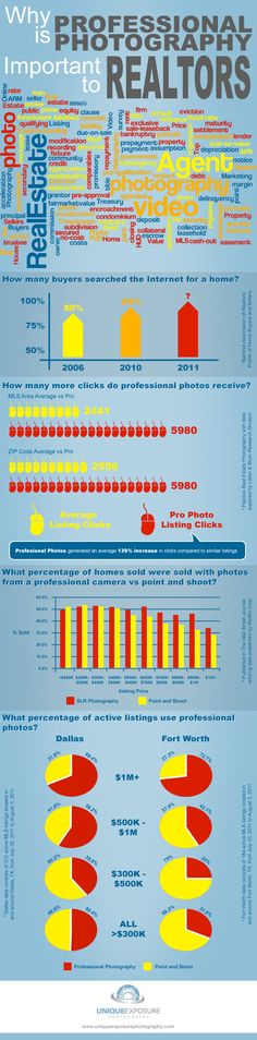 8 Reasons Professional Real Estate Photography is Important to Realtors