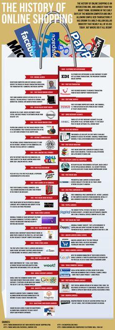 La historia de las compras online #ecommerce #infographic