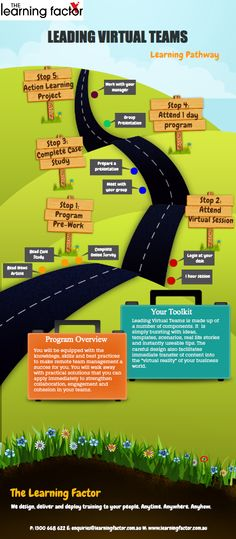 Leading Virtual Teams Infographic - A Blended Approach to Learning with The Learning Factor