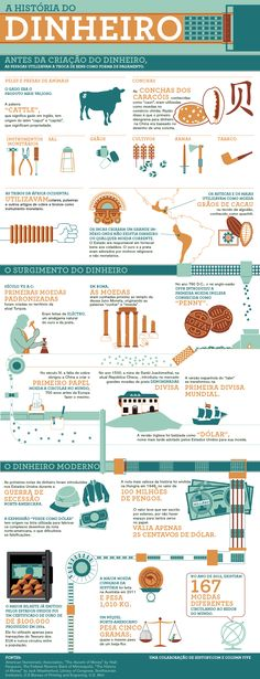 Trading & Currency infographic & data mankind the story of all of us money infographic. Infographic Description mankind the story of all of us money Material Didático, Cultura General, History Facts, World History, Ancient History, Stock Market, Blockchain, Personal Finance, Social Studies
