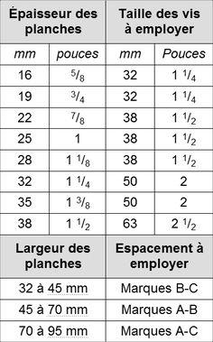 tableau longueur des vis pour gabarit Kreg jig metric