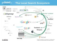 @ SEOMOZ: The State of Local Search, as visually depicted in multiple countries