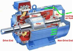 Electrical motors are devices that convert electrical energy into mechanical force. They operate on the principles of electromagnetism, using the interaction between winding currents and magnetic fields to generate force. Some motors, like those used in the transportation industry can reverse the effect and generate electricity too, converting force into electricity. Many industrial plants attribute …