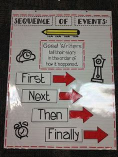 I would use this as an anchor chart base for Story Structure (beginning, middle, end/first, next, last.) in Writing Workshop. Anchor Charts First Grade, Kindergarten Anchor Charts, Writing Anchor Charts, Kindergarten Writing, Teaching Writing, In Writing, Teaching Ideas, Writing Ideas, Kindergarten Curriculum